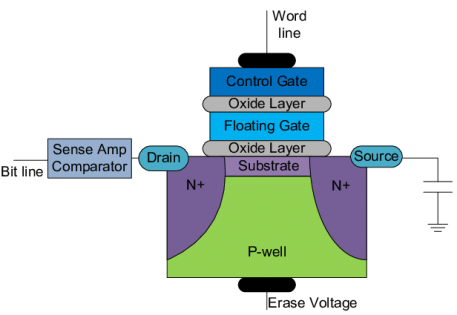 A-NAND-Flash-memory-cell