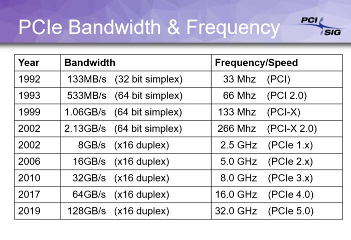 PCI-Express-4-3