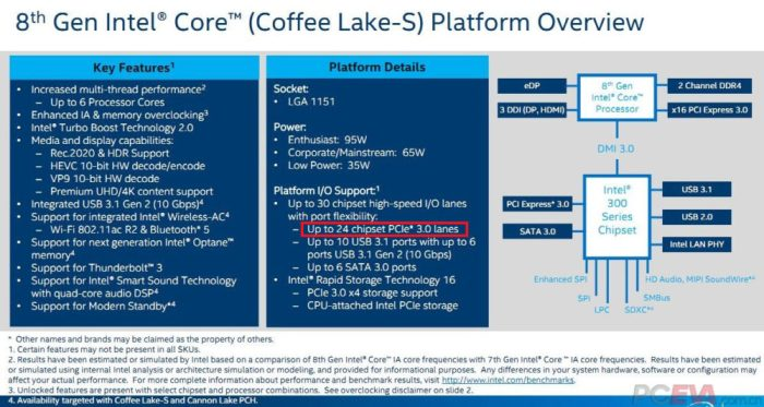 Intel-Coffee-Lake-S-tendrá-un-total-de-24-lanes-PCI-Express-1