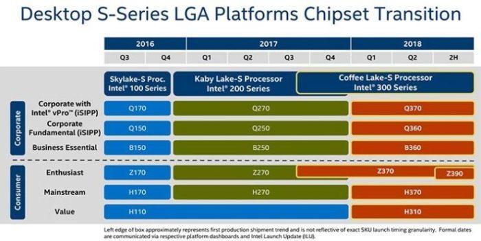 Intel-300-Series-8th-Gen-Chipset-Roadmap-For-Coffee-Lake-CPUs-Z370-Z390-H370-H310-B360-Q360-Q370-740x372-740x372.jpg