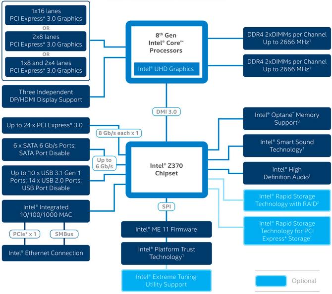Intel-Z370-Chipset-Diagram-benchmarkhardware.png