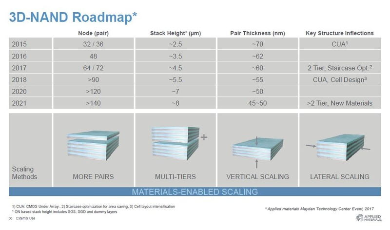 myce-3d-nand-140-layers