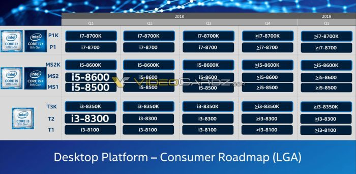 Intel-Chipset-Roadmap