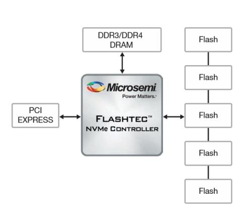 Microsemi-block-diagram