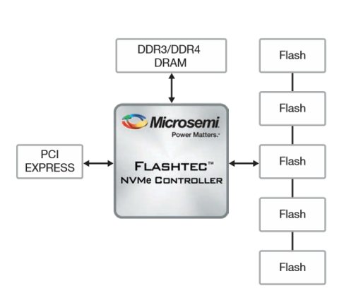 Microsemi-block-diagram