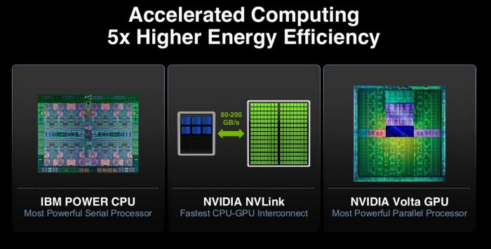NVIDIA-Volta-GPUs-Supercomputer.png