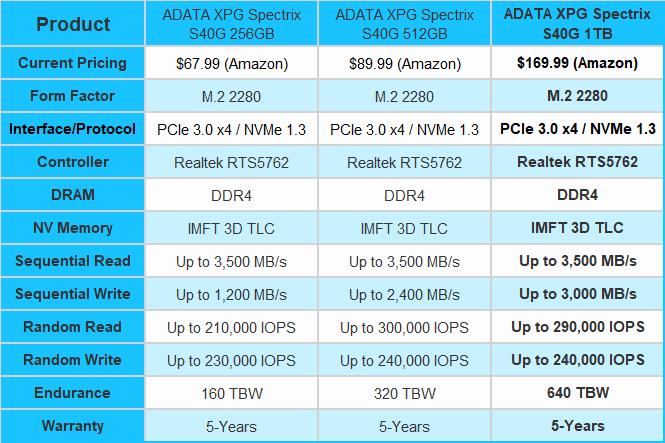 9192_03_adata-xpg-spectrix-s40g-1tb-nvme-pcie-gen3-0x-4-2-ssd-review_full